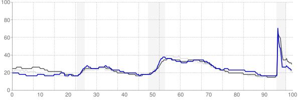 Elmira, New York monthly unemployment rate chart